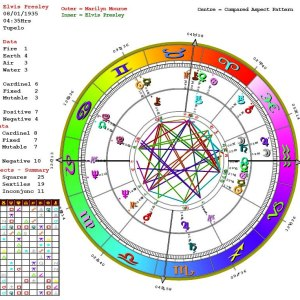 Birth-Charts-Astrology