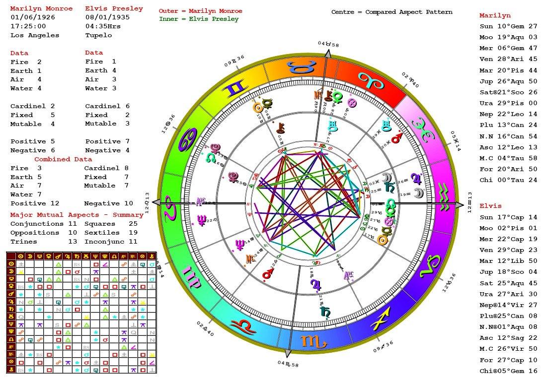 Astrological charts and interpretation traceedunblazier